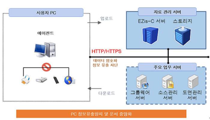 [2016 인기상품]품질 우수-모코엠시스 `엠파워 EZis-C`