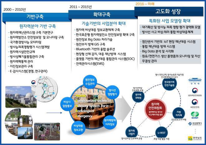 바론시스템의 사업 전략 로드맵