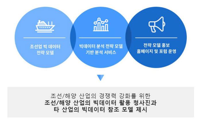 조선분야 빅데이터 전략 모델 사업개요