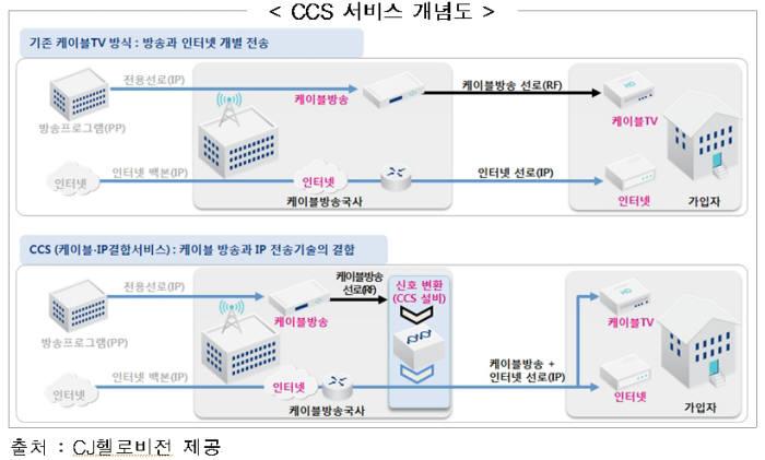 `케이블TV+IPTV` 결합 서비스 첫 승인