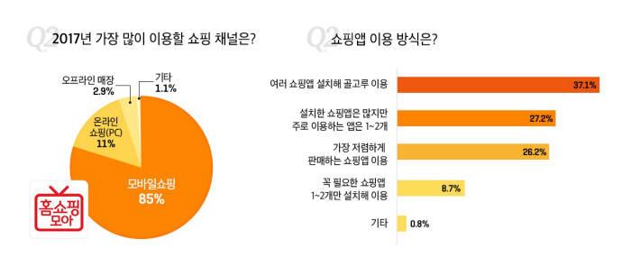 """홈쇼핑모아 """"3040 女 85%, 새해 쇼핑 모바일로"""""""