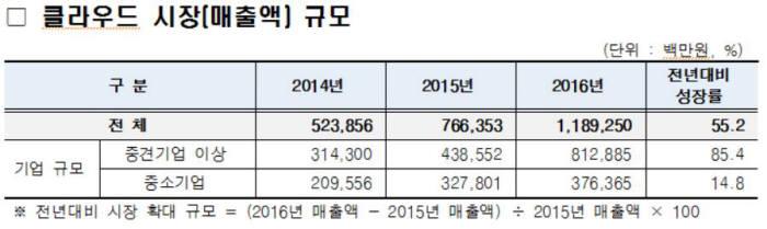 국내 클라우드 시장(매출액) 규모 추이. 출처: 한국클라우드산업협회