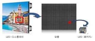 루멘스의 실내외 광고용 LED 디스플레이 모듈(가운데). 모듈을 이어붙여 다양한 크기의 전광판이나 옥내광고용 디스플레이를 만들 수 있다.