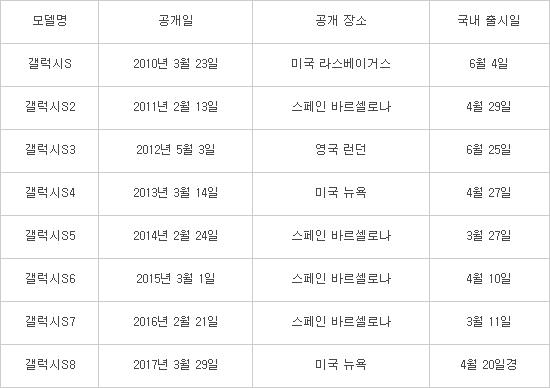 `갤럭시S8` AI 음성비서 7~8개국어 지원… 3월 29일 美서 베일 벗어
