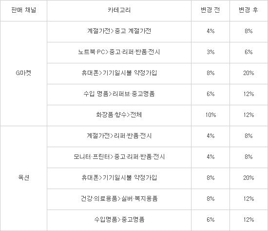 G마켓-옥션, 판매이용료 대조정...40개중 39개 인상
