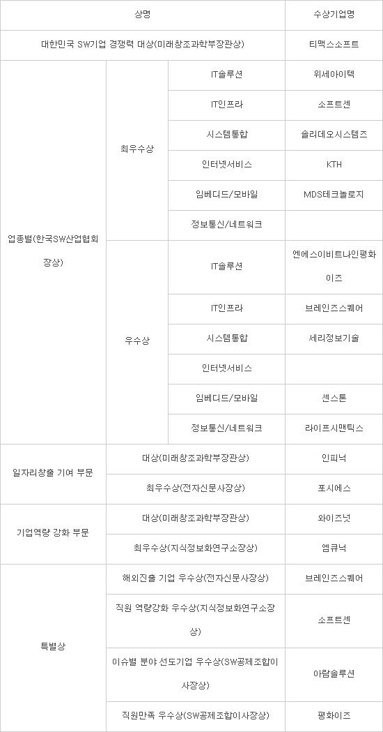 [제16회 대한민국 SW기업 경쟁력 대상]대상에 티맥스소프트...인피닉·와이즈넛 수상