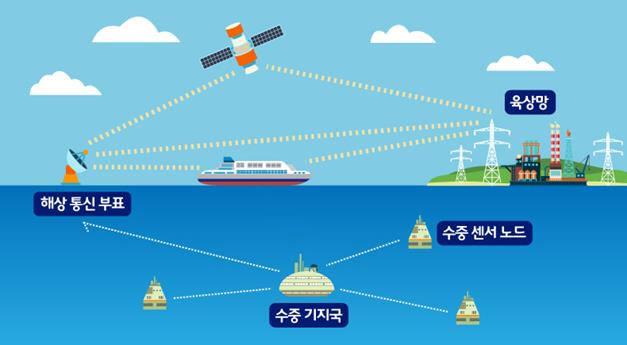 """SK텔레콤 """"바닷속 통신망도 설계"""" ···수중망, 해상·육상망과 연동"""