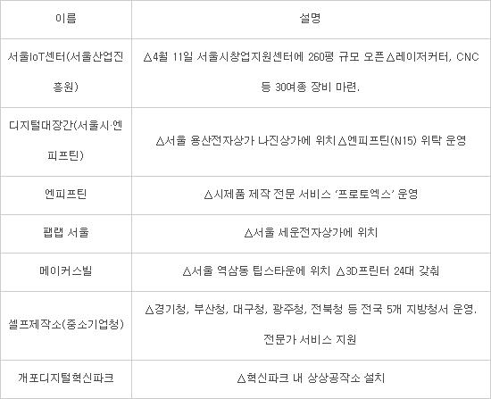 내달 서울IoT센터 오픈...서울 내 시제품 제작공간 많아진다
