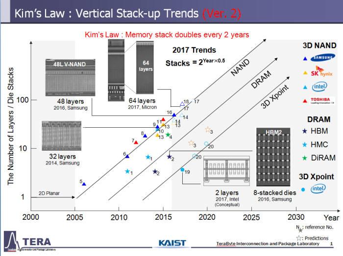 김정호 KAIST 전기 및 전자공학부 교수가 주장한 '김의 법칙' 개요. 3차원 적층구조 층수 매년 2배 가 될 것이라는 내용을 담았다.
