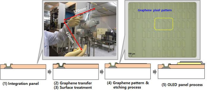 그래핀 투명전극을 이용한 OLED 패널 제조 공정