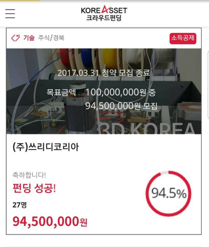쓰리디코리아가 크라우드펀딩을 통해 목표액 1억원 중 94.5%를 달성했다.