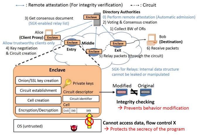 KAIST가 개발한 SGX 토르(Tor) 시스템이 인터넷상에서 정보를 전달하는 과정. 이중 암호화로 기존 시스템보다 보완성을 획기적으로 높였다.