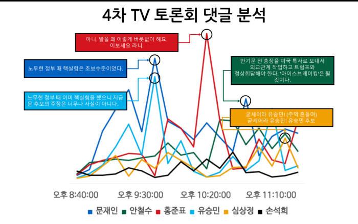 4차 대선 후보 TV토론회 인터넷 포털 실시간 댓글 분석. 시간대별로 댓글이 폭증한 부분. <제공=파운트AI>