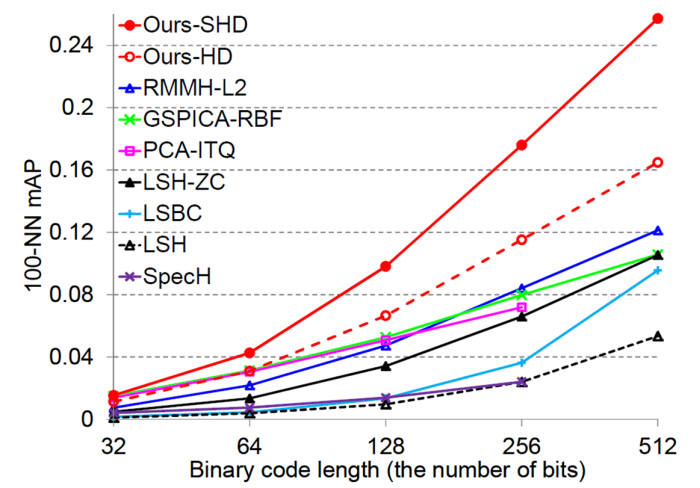 윤성의 교수 연구팀이 개발한 웹스케일 이미지 검색 기술(빨간색 실선)과 다른 기술의 성능을 비교한 그래프.