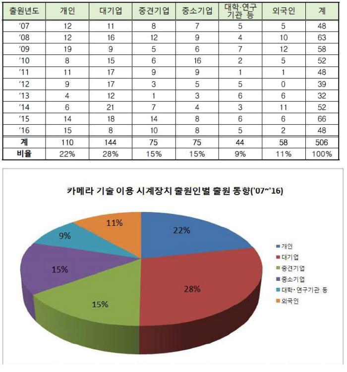 출원인별 시야확보 카메라 특허 출원 동향(2007~2016). (단위:건) / 자료:특허청