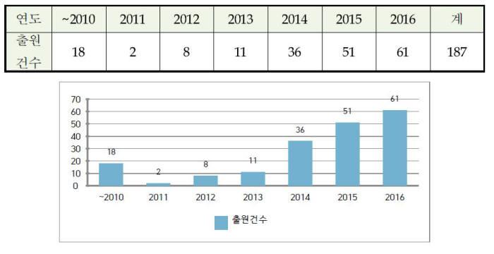 지능형 가상 비서 특허 출원 현황 / 자료:특허청