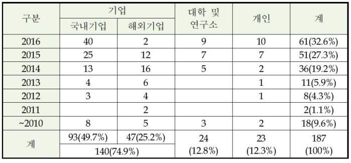 지능형 가상 비서 특허 출원인별 출원 현황 / 자료:특허청