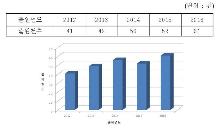MEMS 센서 특허출원 현황(2012~2016) / 자료:특허청