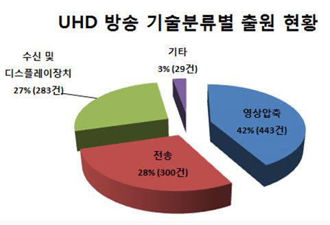 주요 기술별 UHD 방송 관련 특허 출원 현황 / 자료:특허청