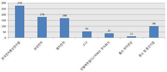 UHD 방송 관련 특허 다출원 기업 / 자료:특허청