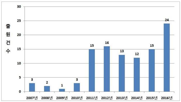 학습기반 주행제어기술 연도별 출원 동향(2007~2016년)/ 자료: 특허청
