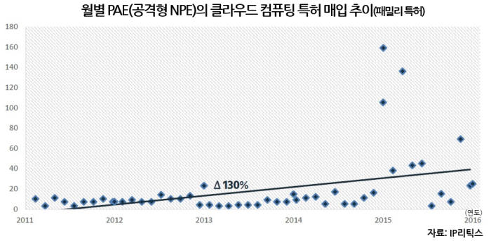 [IP노믹스]클라우드에 몰려오는 '소송 먹구름'...NPE 특허 매입↑