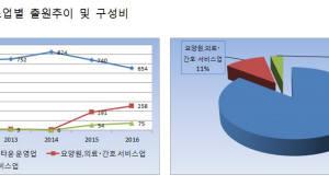 """어르신 복지서비스 상표 출원↑...""""고령화사회 반영"""""""