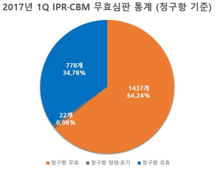 2017년 1분기 IPR·CBM 무효심판 통계(청구항 기준) / 자료:피네간