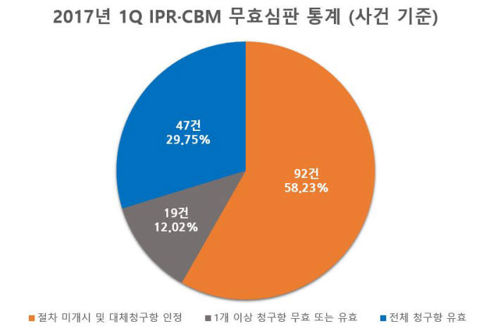 2017년 1분기 IPR·CBM 무효심판 통계(사건 기준) / 자료:피네간