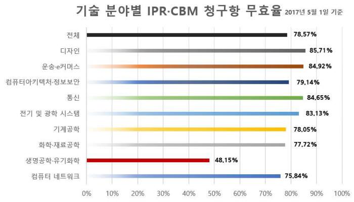 기술 분야별 IPR·CBM 절차가 개시된 청구항 무효율 / 자료:피네간