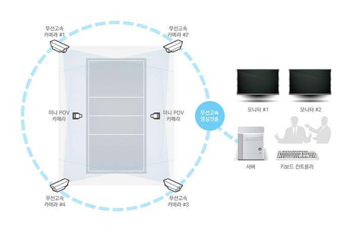 컴아트시스템이 내놓은 '무선 스포츠용 비디오판독 시스템' 구성도.