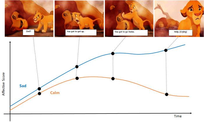 조성호 교수가 개발한 '딥러닝 기반 인간 감정 파악시스템'의 감정 분간 모델을 도식화 한 그래프. 슬픔과 안정 상태를 따로 구별해, 현 상황에 가장 주도적인 감정을 가려낸다.