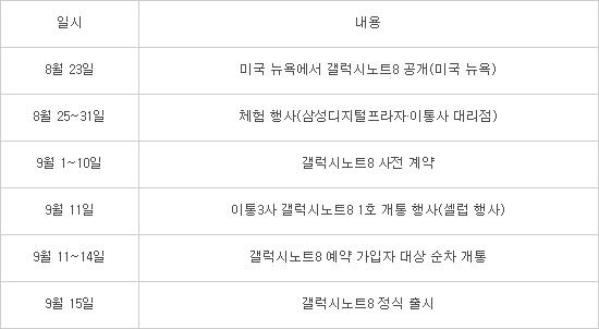 '갤럭시노트8' 판매 일정 로드맵 확정