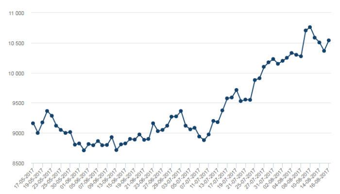 최근 3개월 간 니켈 거래 가격 (자료=런던금속거래소)