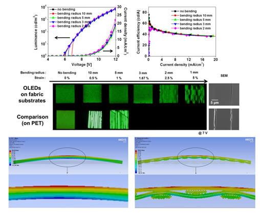 고유연성 직물 기반 유기발광다이오드의 전류-전압-휘도 및 효율 특성