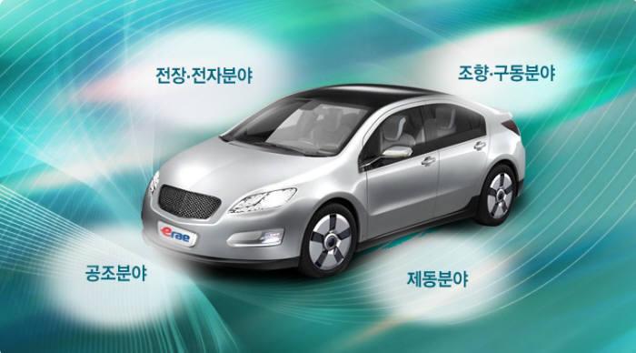 이래오토모티브시스템의 차량용 주요 생산부품