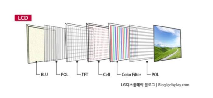 일반적인 LCD TV 구조. (왼쪽부터) 백라이트유닛(BLU)-편광판(POL)-박막트랜지스터(TFT)-셀-컬러필터-편광판 구조로 이뤄져있다. (자료=LG디스플레이 블로그)