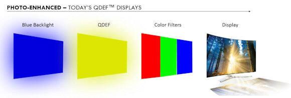 나노시스의 현재 QDEF 디스플레이 구조 (자료=나노시스)