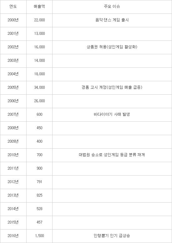 연도별 아케이드게임 시장 규모 (단위: 억원) /  (자료=한국어뮤즈먼트산업협회)