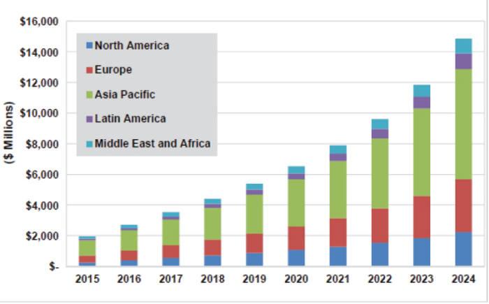 세계 모바일 생체인증 매출 전망(단위 : 백만달러), 출처 트렉티카