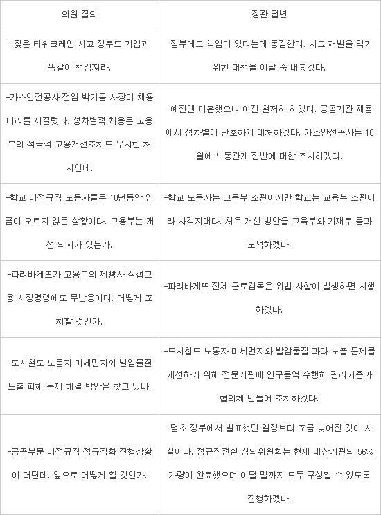 [2017 국정감사] 환노위, 파리바게뜨 불법파견, 증인채택 여부 놓고 신경전