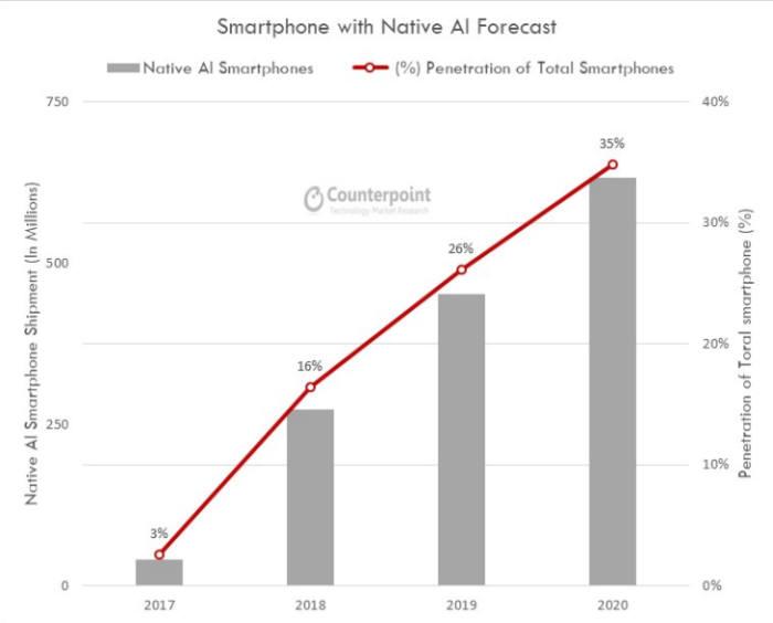 2017년부터 2020년까지 세계에서 AI 칩셋을 탑재한 스마트폰 점유율 추이. / 이미지=카운터포인트리서치