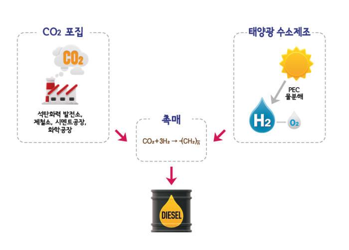 이산화탄소와 수소의 반응으로 디젤유를 만드는 과정.