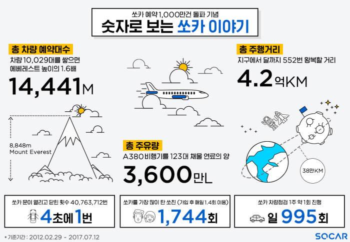 쏘카 누적 예약 1000만건 달성 관련 인포그래픽<전자신문DB>