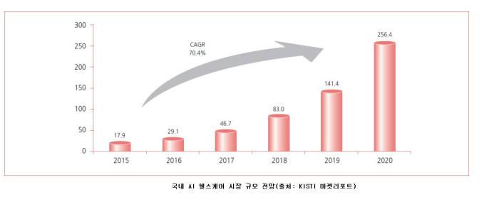[데이터뉴스]전세계 의료 인공지능(AI) 시장 수익 2021년 748조