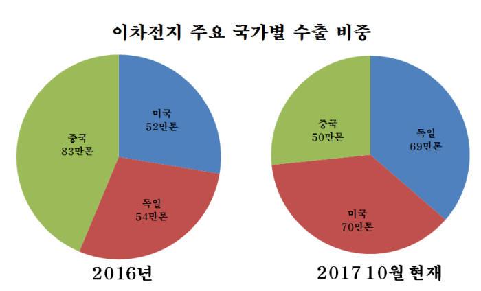 이차전지 주요 국가별 수출 비중 변화 (자료=관세청, 정리=전자신문)