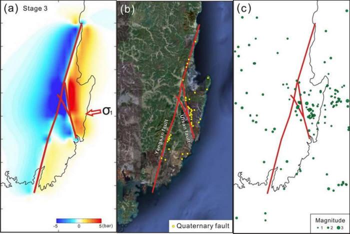 그림2. 양산단층과 울산단층을 이용한 쿨롬(Coulomb) 응력변화 모델링(a), 제4기 단층들의 위치(b), 계기지진 (1994-1998)들의 분포양상(c). 출처: 김영석