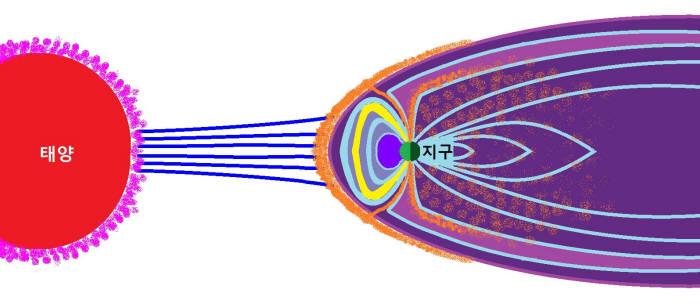 그림2. 태양에서 날아온 태양풍이 지구 자기장의 보호에 의해 차단되는 모습. 출처: 이관철