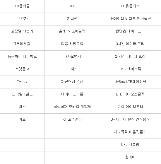 제로레이팅 데이터사용료 면제 현황(2017년 9월/자료:민경욱 자유한국당 의원)