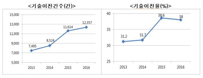 작년 공공연구기관 기술이전 1만2357건으로 '역대 최대'